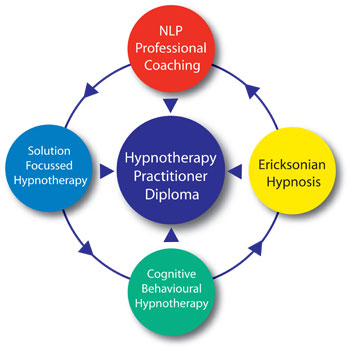 ericksonian hypnosis Ericksonian hypnosis mastery training be a master clinical hypnotist clinical  hypnosis training online | on-site location: fort lauderdale, florida.